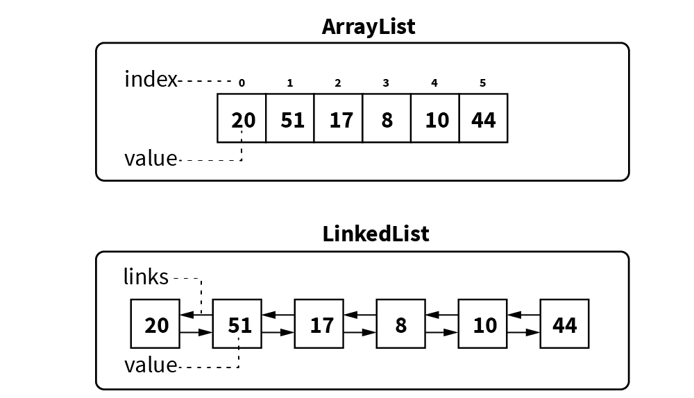 difference between linkedlist and arraylist in java