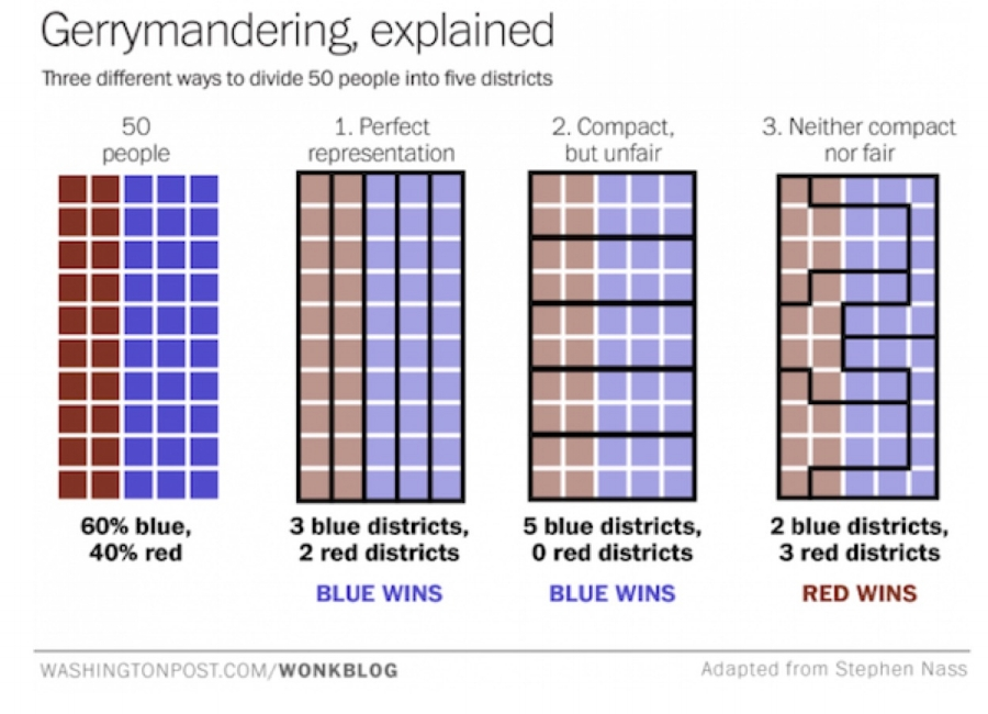 Source:  https://www.washingtonpost.com/news/wonk/wp/2017/08/31/take-a-look-at-one-of-the-countrys-most-blatant-gerrymanders/?utm_term=.4e412505cf54