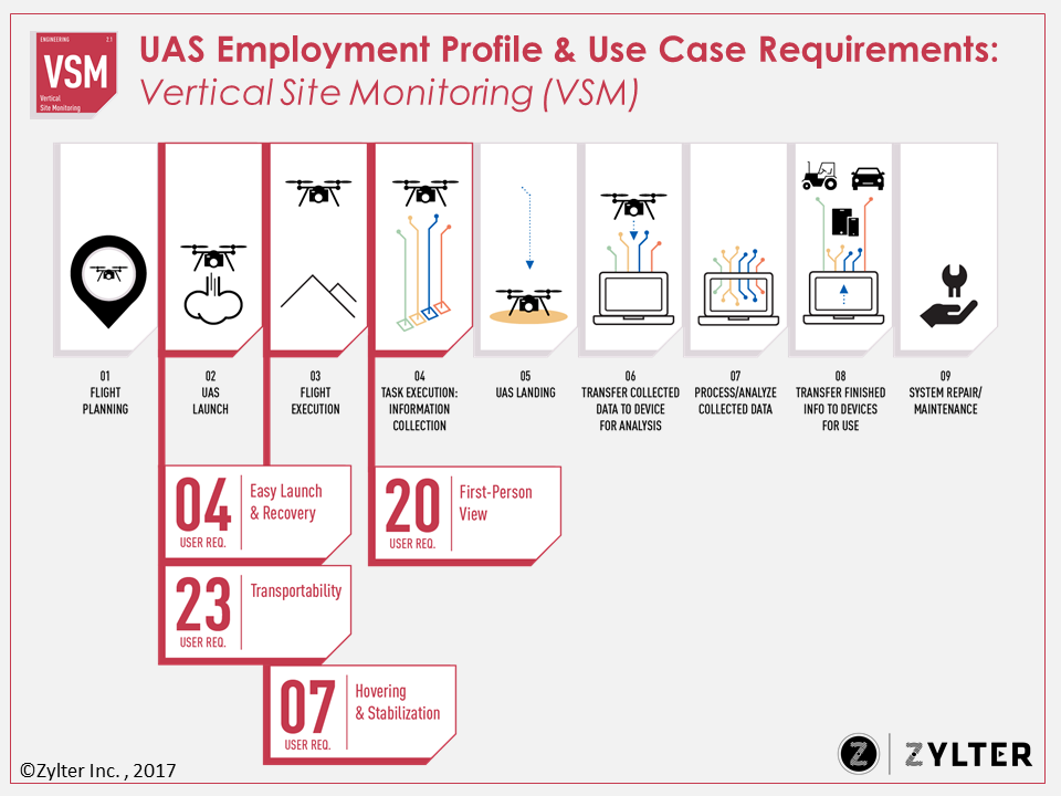 Zylter UAS Employment Profile Tempate (Vertical Site Monitoring).png
