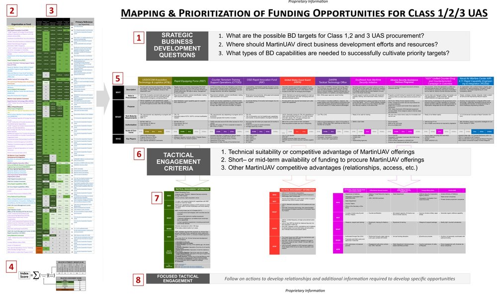 UAS+Funding+Map+-+Revised+Format+%284.22.18--Zylter+Branding%29.jpg