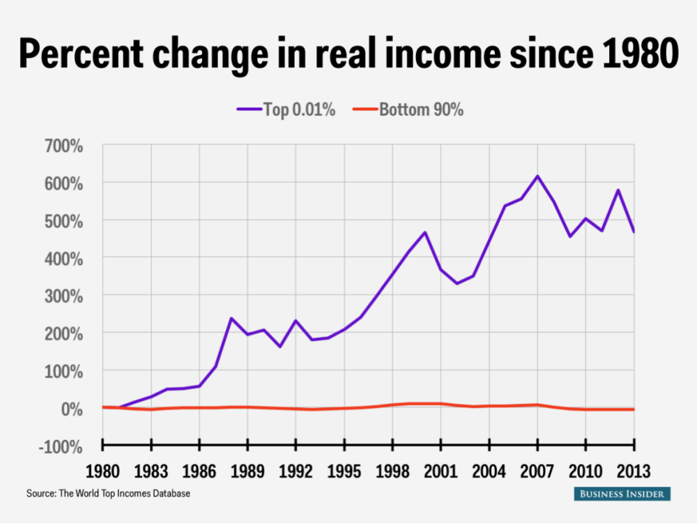 150424-inequality-USA-business-insider-incomes-since-1980-1024x768.png