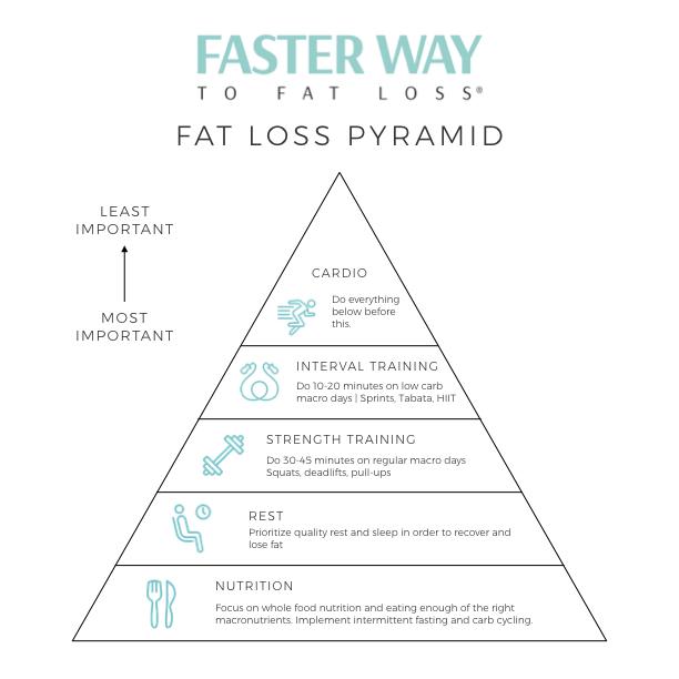 Fat Loss Pyramid.001.jpeg