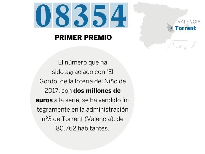 El sorteo del Niño 2017 en cinco cifras 1