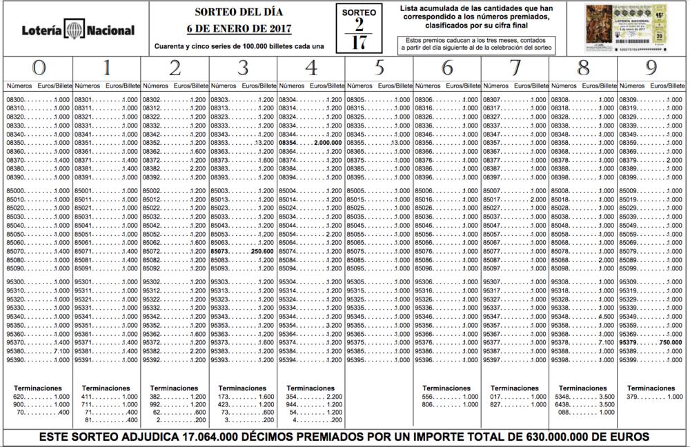 Lista oficial loteria del niño