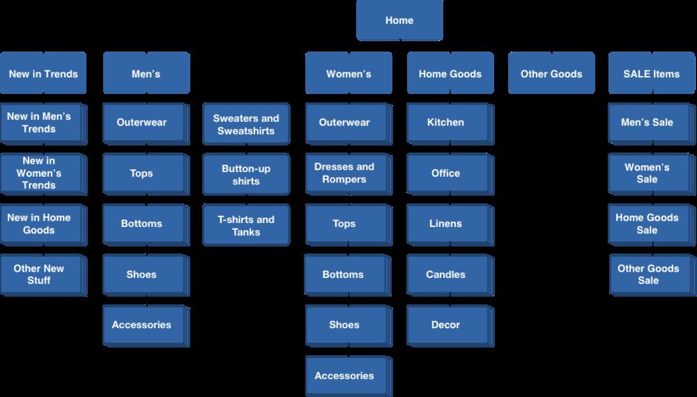 Site Map png. Standard Goods Ecommerce Redesign   John Eric Willis