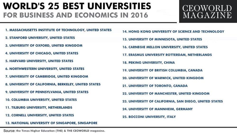 25-best-universities-for-business-and-economics-2016.jpg