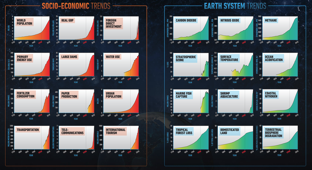"Human activity, predominantly the global economic system, is now the prime driver of change in the Earth System — the sum of our planet's interacting physical, chemical, biological and human processes. This is the conclusion made visible in a set of 24 global indicators, or a ""planetary dashboard"", charting the ""Great Acceleration"" in human activity from the start of the industrial revolution in 1750 to 2010, and the subsequent changes in the Earth System – e.g. greenhouse gas levels, ocean acidification, deforestation and biodiversity deterioration. The post-1950 acceleration of the human imprint on the Earth System, particularly the 12 graphs that show changes in Earth System structure and functioning, have played a central role in the discussion of ""Anthropocene"" coined as the next epoch in Earth history."