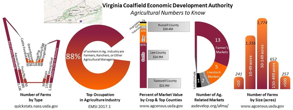 Virginia Coalfield Economic Development Authority