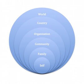 Years ago my father passed on to me a concept that I've since coined 'Dad's Theory of Selfishness' and gone on to share with a number of coaching clients. Think of concentric circles with Self in the middle surrounded by Family-Community-Organization-Country-World. | SeaChange Resources