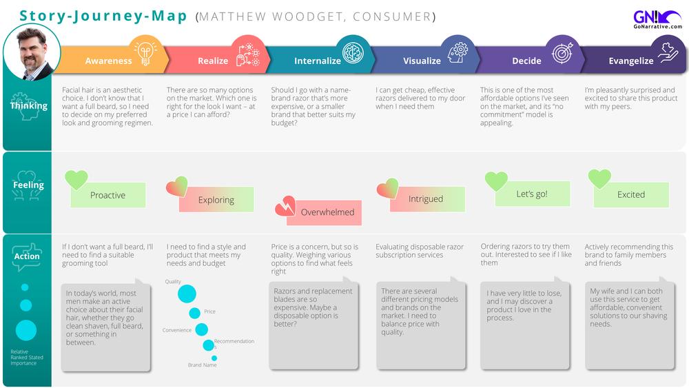 matthew woodget go narrative Dorco Slide2.PNG