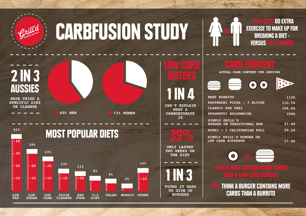 GRILLD CARBFUSION STUDY INFOGRAPHIC