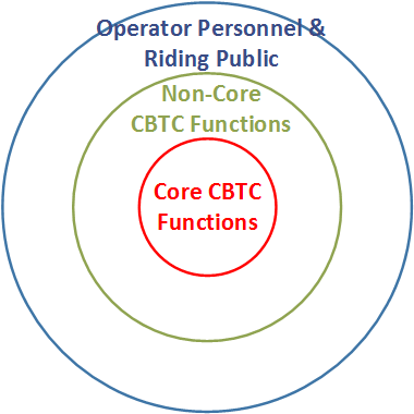 Figure 1 - Core CBTC functions vs non-core functions