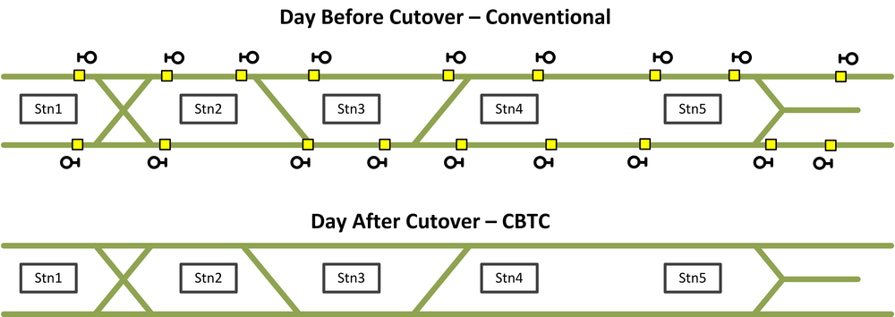 Figure 1 - Big bang cutover