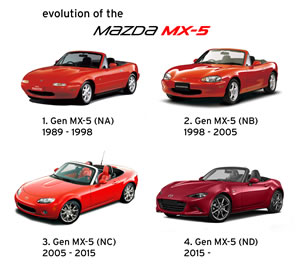 mx5-evolution300.jpg