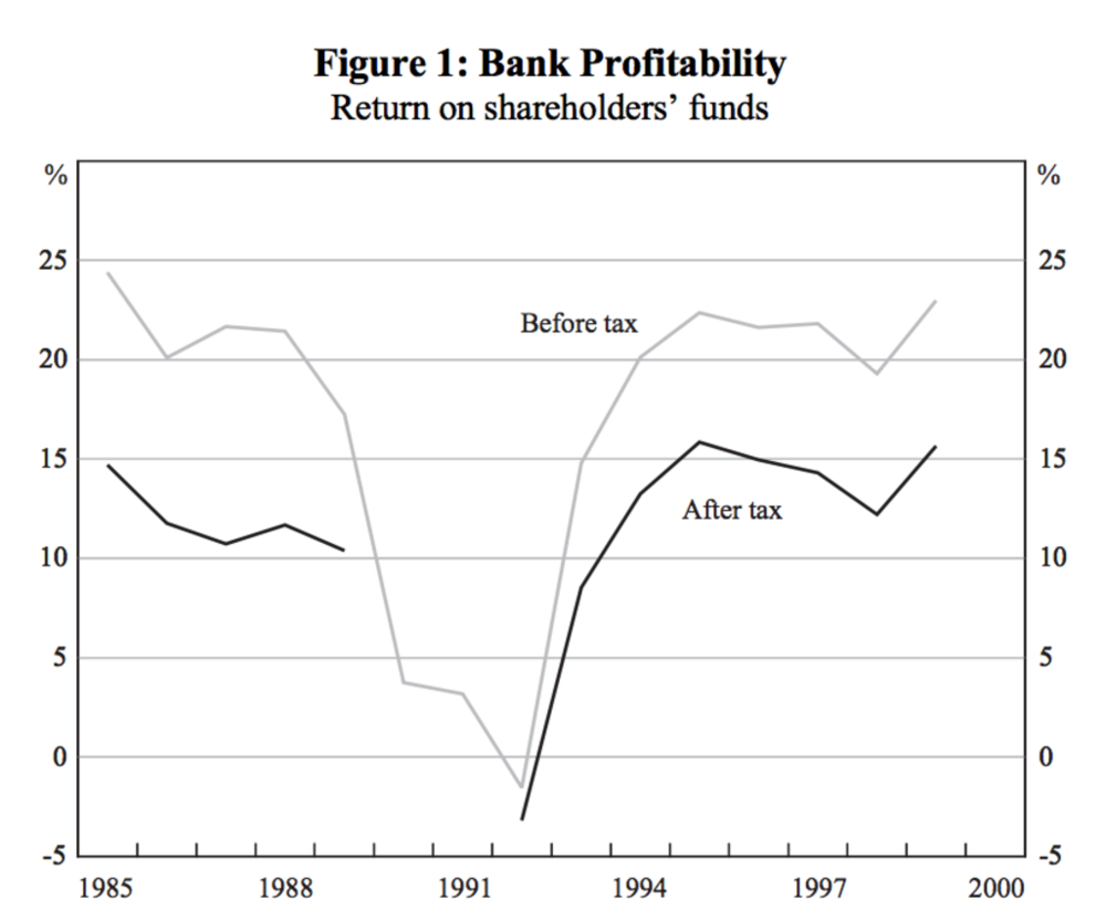 Source: Reserve Bank of Australia, The Australian Financial System in the 1990s by Marianne Gizycki and Philip Lowe