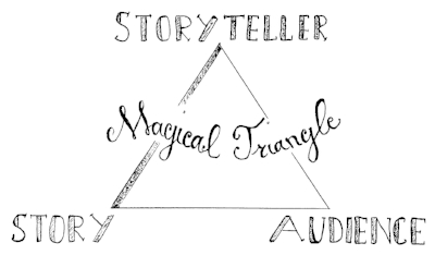 The Magical Triangle of Storytelling involves finding the perfect equilibrium between yourself as the storyteller, the message you want to convey and what your audience wants to hear.
