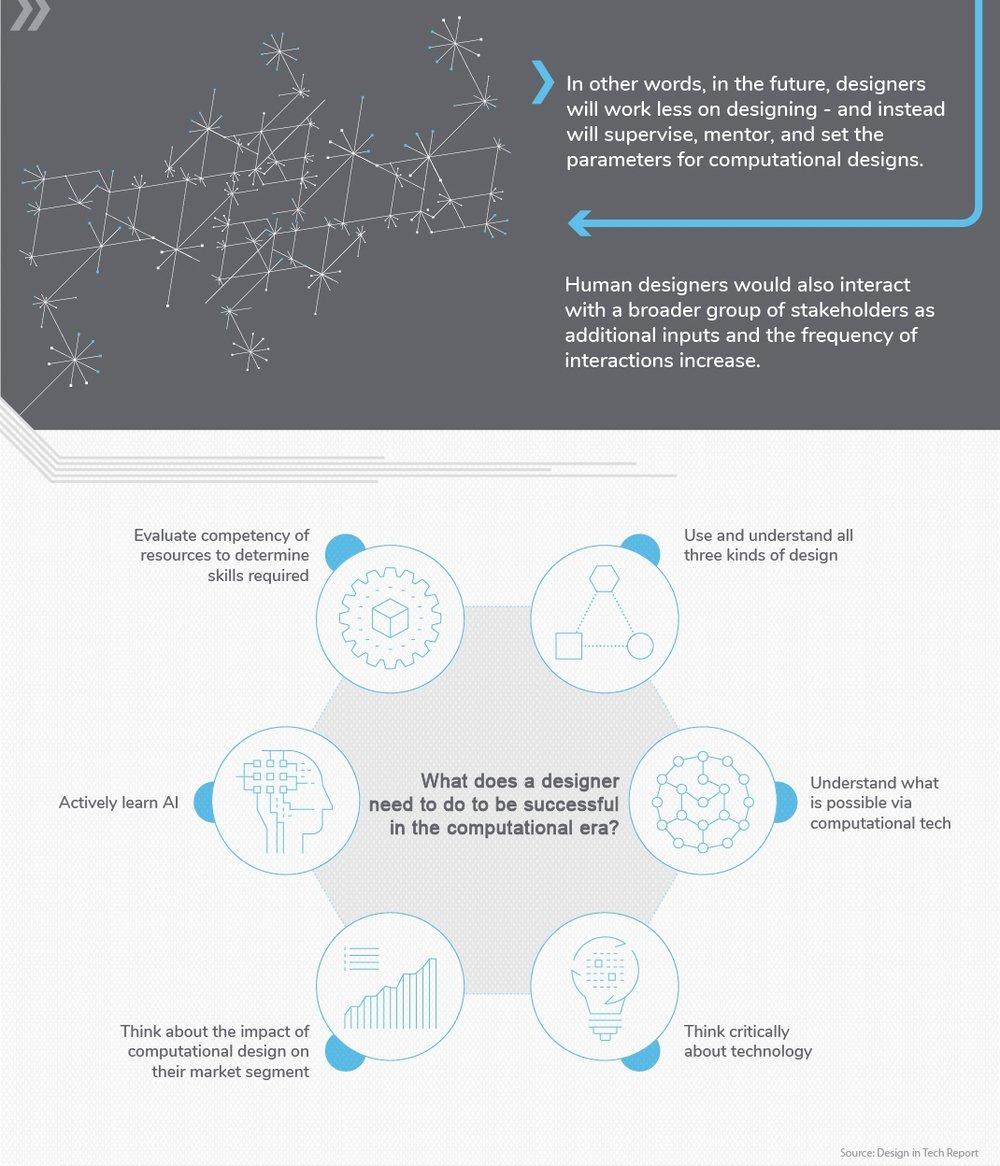 For FULL infographic & source: http://www.visualcapitalist.com/computational-design-future-tech-driven/