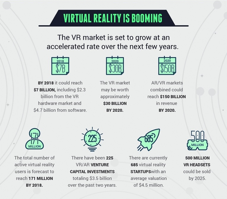 INFOGRAPHIC - GROWING WORLD OF VR (top half a2).jpg