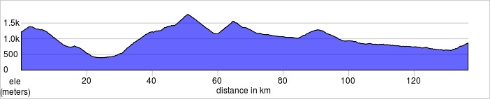 Day two, Chatel to Aeschi bei Spiez. Col de Morgins, Col de Croix, Col de Pilon.  136.4km, 2904m