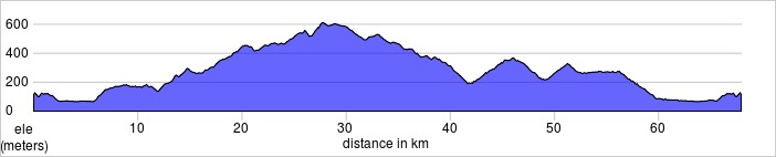 Day two, Certaldo Loop. San Gimignano. Shorter and longer rides available.  67.9km, 1198m