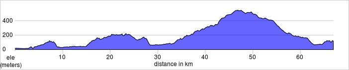 Day one, Pontedera to Certaldo.  66.9km, 1103m