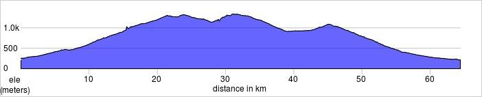 Day three. 65k, 1560m