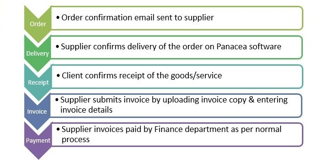 Purchase To Pay Panacea Software - Invoice jpg