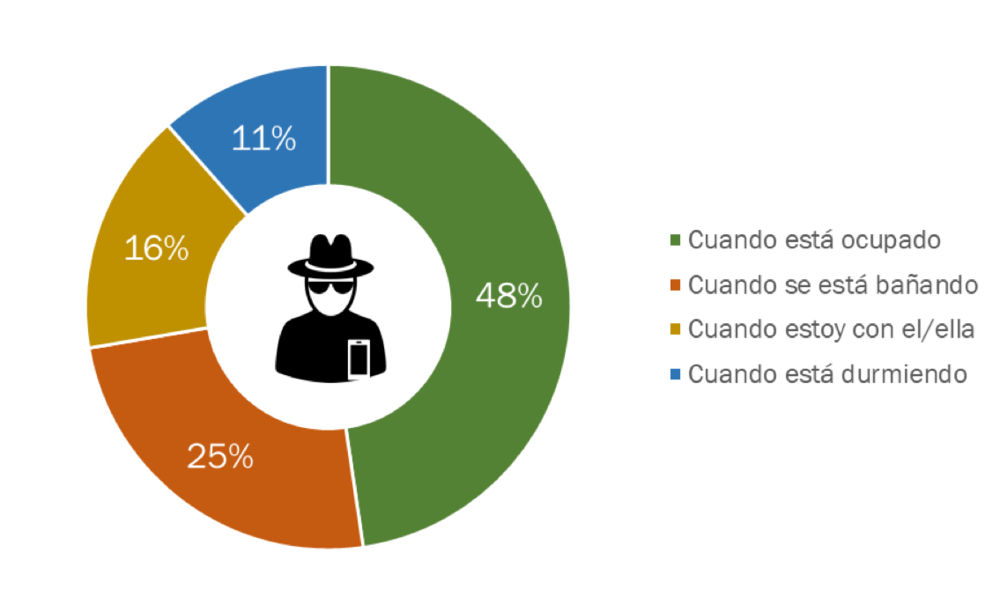 Fuente:  The Competitive Intelligence Unit, 2018