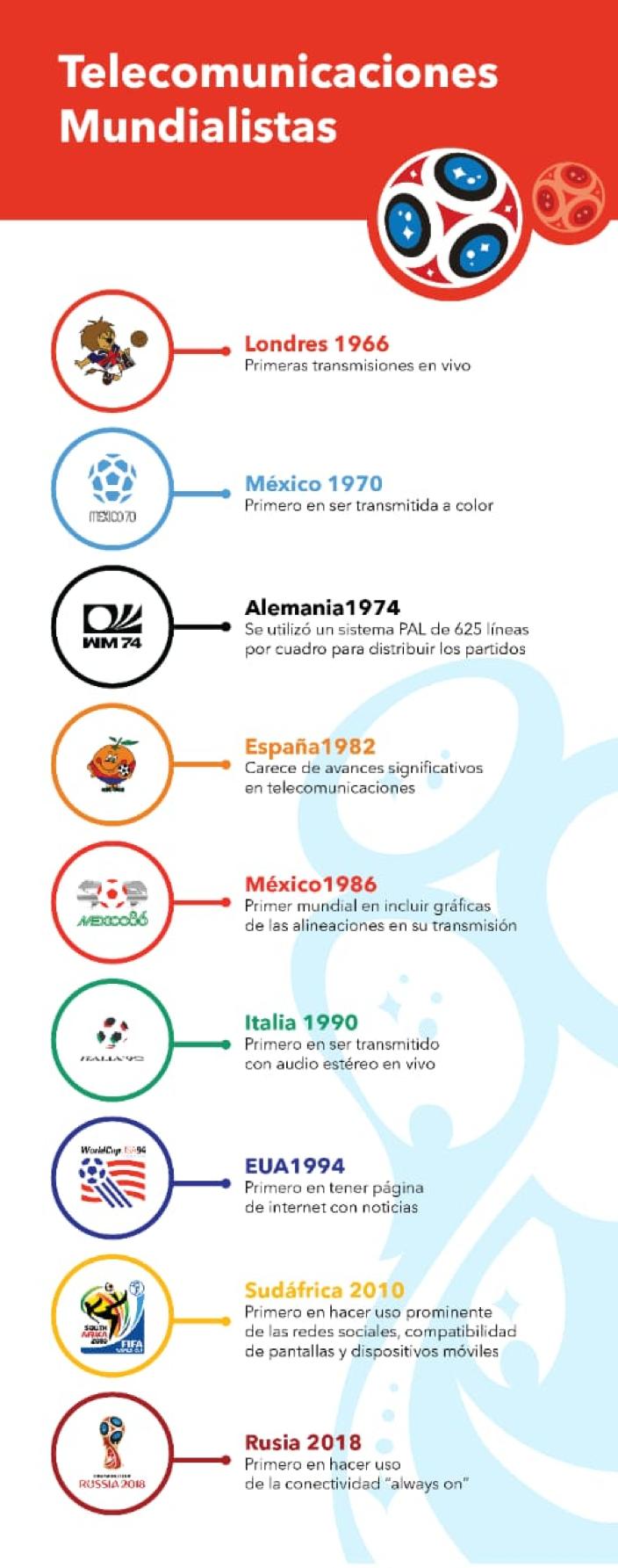 telecomunicaciones mundialistas.png