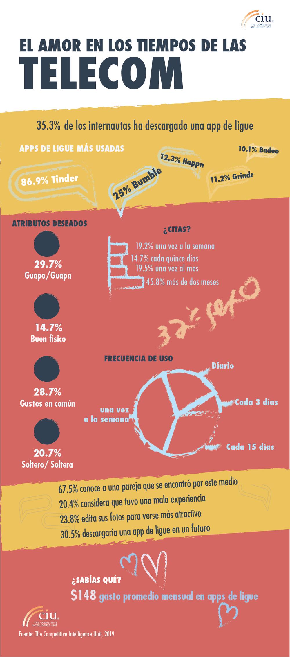 CIU-Infografía Amor en Tiempos de las Telecom 2019 (II).png