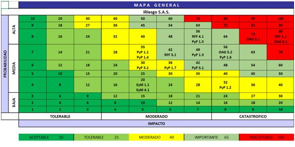 Mapa final donde se puede apreciar la probabilidad e impacto de un riesgo en la empresa.