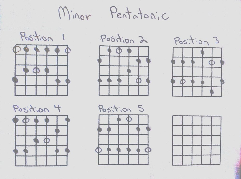 pentatonic - 5 positions
