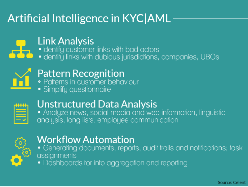 Artificial Intelligence in AI AML