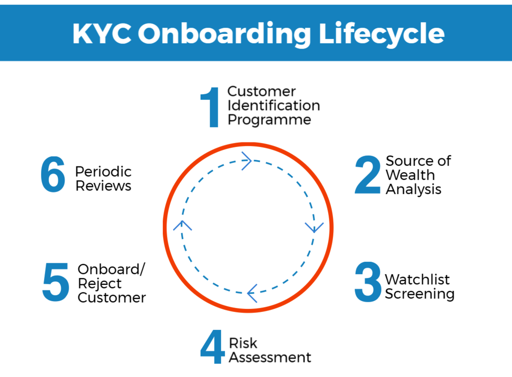 Cenza KYC process map.png