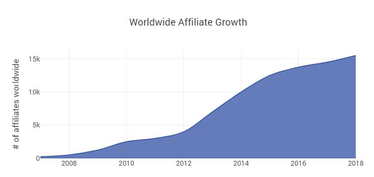 grafico_crescimento_afiliados.PNG