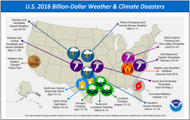 NOAA National Centers for Environmental Information (NCEI) U.S. Billion-Dollar Weather and Climate Disasters (2017).  https://www.ncdc.noaa.gov/billions/
