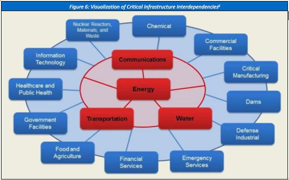 Energy Sector, DOE, DHS. 2015,  https://www.dhs.gov/sites/default/files/publications/nipp-ssp-energy-2015-508.pdf