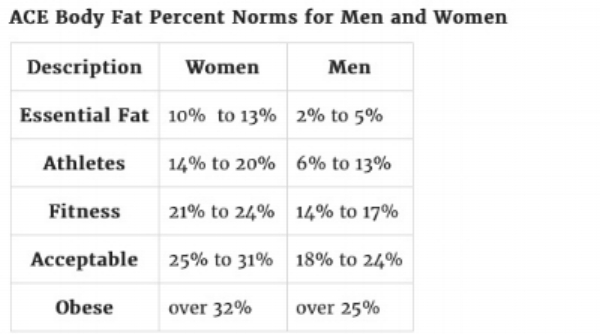 body fat percentages.jpg