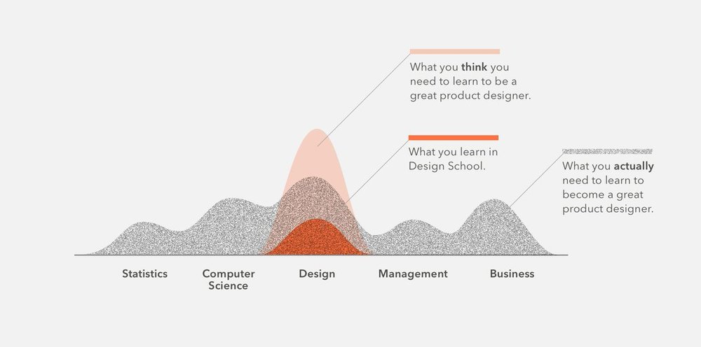 It's a broad spectrum of skills being a designer in todays world