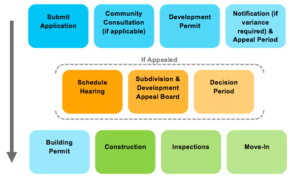This diagram illustrates a simplified view of the development process.