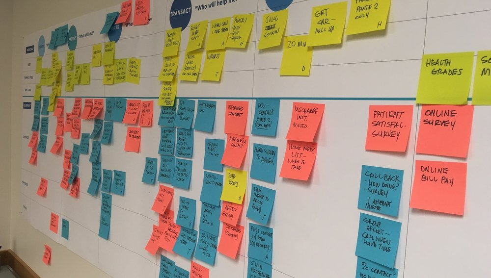 The results of our Journey Mapping Workshop