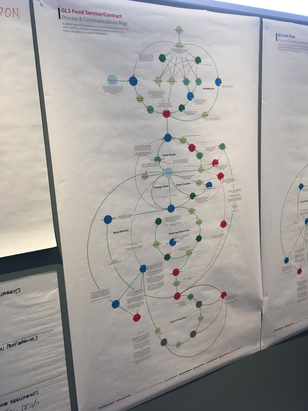 Final annotated process maps