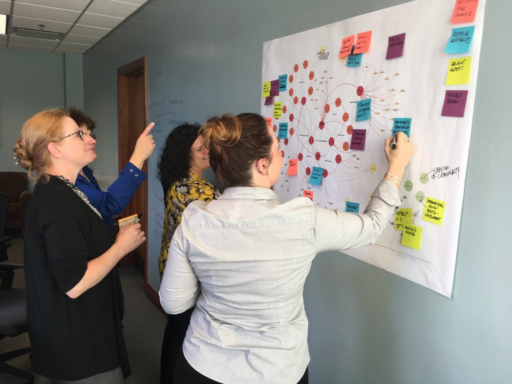 In the late stages of the curriculum, the Systems Practice team reviews progress and brings new insights to the map.