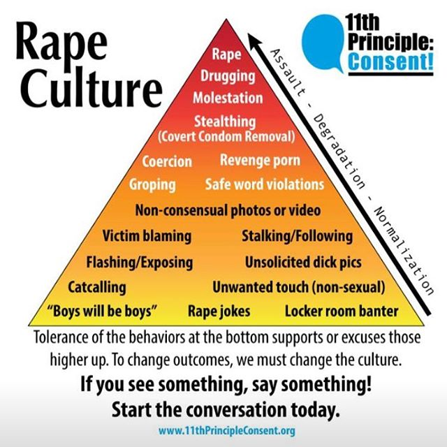 "A powerful graphic by @11th.principle.consent. If you see something, say something. Stand up. Especially men. This will speak volumes to the perpetrators and help us change the culture. No matter how ""minor"" the behavior, it is all part of the same #rapeculture that leads to assault. ••• #endrapeculture #11thprincipleconsent"