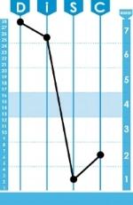 disc-classic-graph