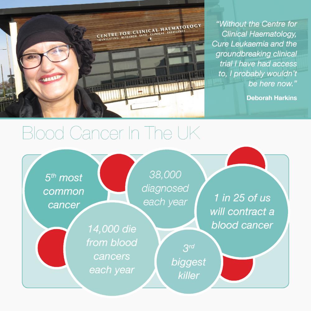 Cure Leukaemia Brochure 060417_Page_02.png