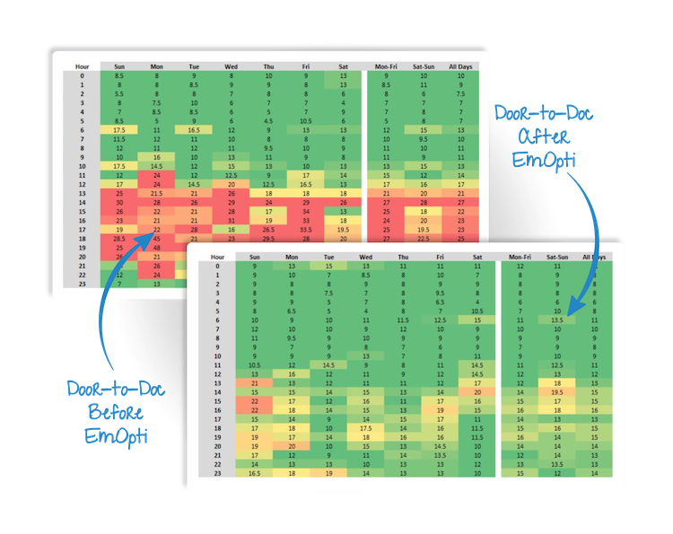 Dynamic Capacity Management for Your Health System - EmOpti helps combat the often unpredictable fluctuations in ED patient volume by making it easy to load balance across different care teams, add or subtract on site or remote staff to help with various processes, and visualize the effect through a series of dashboards.