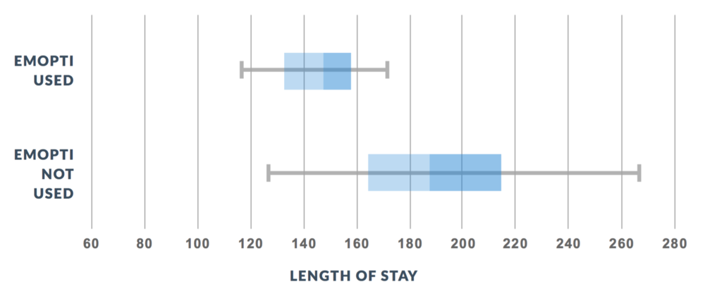 Variability in Length of Stay -   On days with high quartile volume, mean length of stay deteriorates and variability worsens, but not when EmOpti technology is used to provide variable capacity.