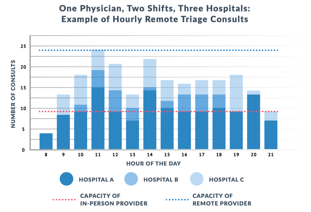Remote Physician Productivity Chart -   This chart shows the productivity of an actual remote physician using EmOpti throughout a double shift, acting as a virtual physician in triage across three emergency departments.