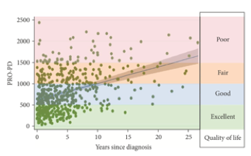 - PRO-PD Score Interpretation: A zero means you report that you do not have any of the 33 common symptoms of parkinsonism, including non-motor symptoms. The scale correlates with existing measures of PD severity and, most importantly, quality of life. Lower PRO-PD scores are associated with higher quality of life. The average person has a score of 580 at diagnosis and progresses at a rate of 38 points per year.³